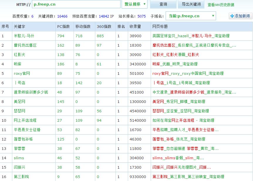 三个月权重6日IP一万四的网站优化策略!