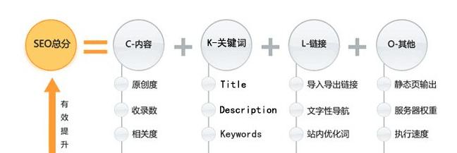 王通解读的第一个seo优化公式