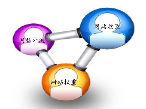 网站seo优化:对站外链与内链到底要怎样做?