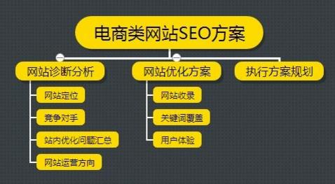 如何解决电商网站关键词优化的几个问题?