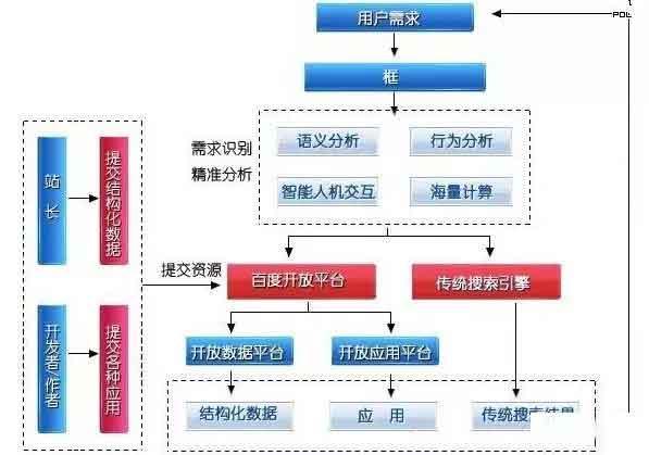 SEO入门必知:搜索引擎的3种核心算法