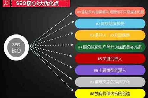 SEO站内优化8个核心要素和思维走向