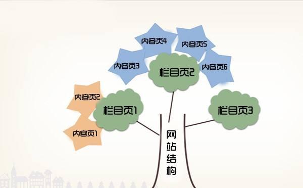 湖南seo的内链建设