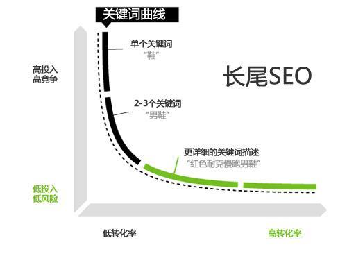 seo优化的关键词指的是什么呢